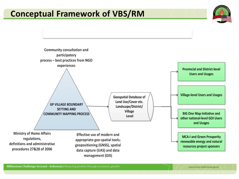 Conceptual Framework of VBS/RM