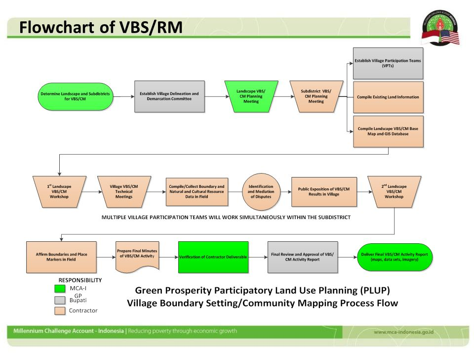 Flowchart of VBS/RM