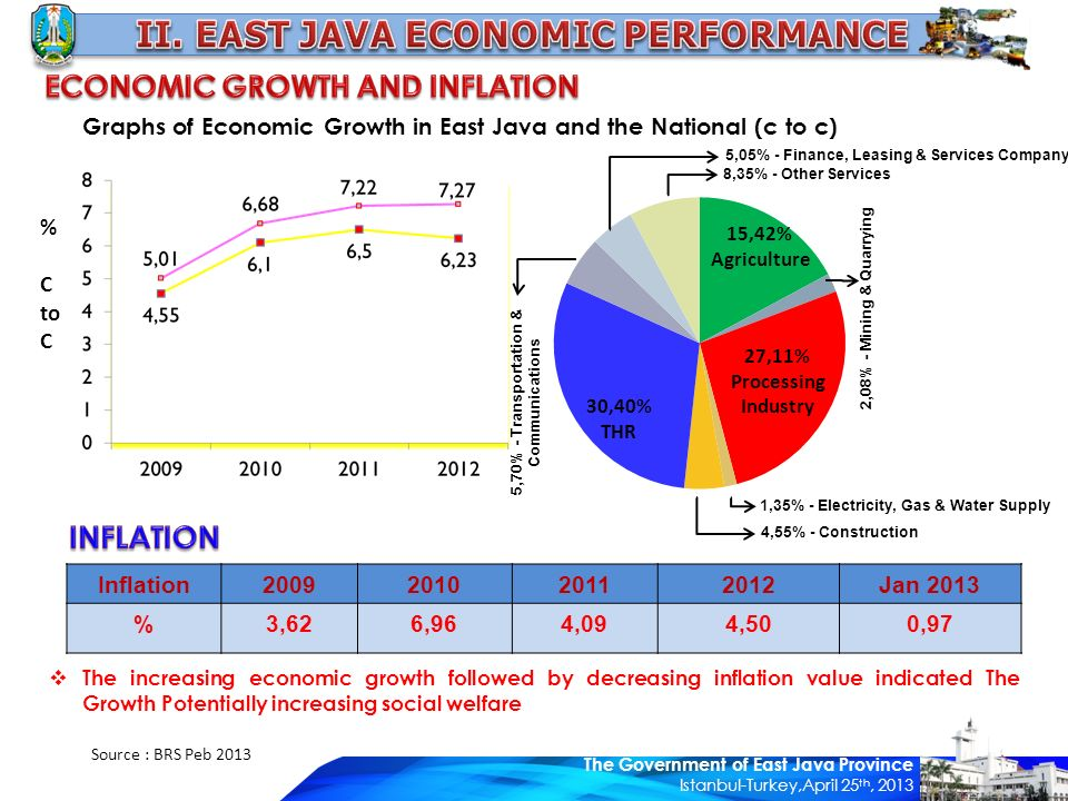 Graphs of Economic Growth in East Java and the National (c to c) Inflasi (y o y) Sept 2012 : 3,55 % % C to C Inflation2009201020112012Jan 2013 %3,626,964,094,500,97 Source : BRS Peb 2013  The increasing economic growth followed by decreasing inflation value indicated The Growth Potentially increasing social welfare 15,42% Agriculture 30,40% THR 27,11% Processing Industry 1,35% - Electricity, Gas & Water Supply 4,55% - Construction 8,35% - Other Services 5,05% - Finance, Leasing & Services Company 5,70% - Transportation & Communications 2,08% - Mining & Quarrying The Government of East Java Province Istanbul-Turkey,April 25 th, 2013