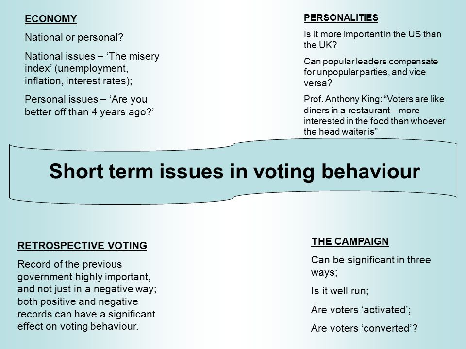 Determinants of voting behaviour There are long and short term influences on voting behaviour.