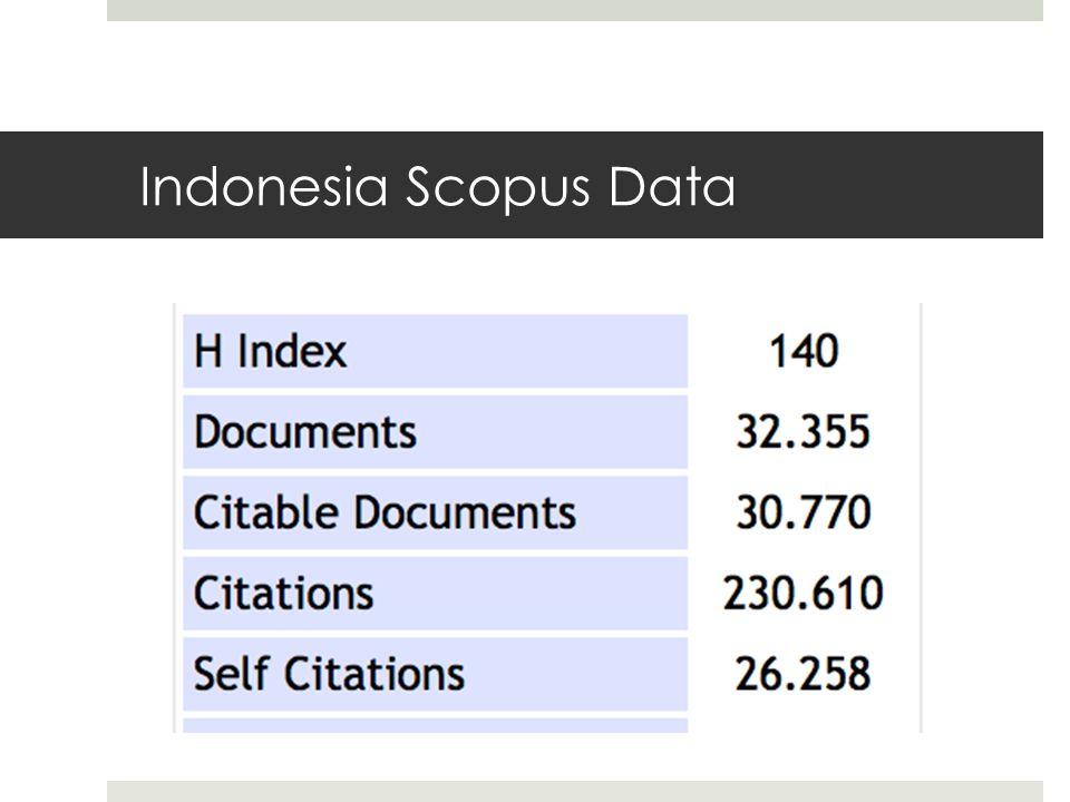 Indonesia Scopus Data