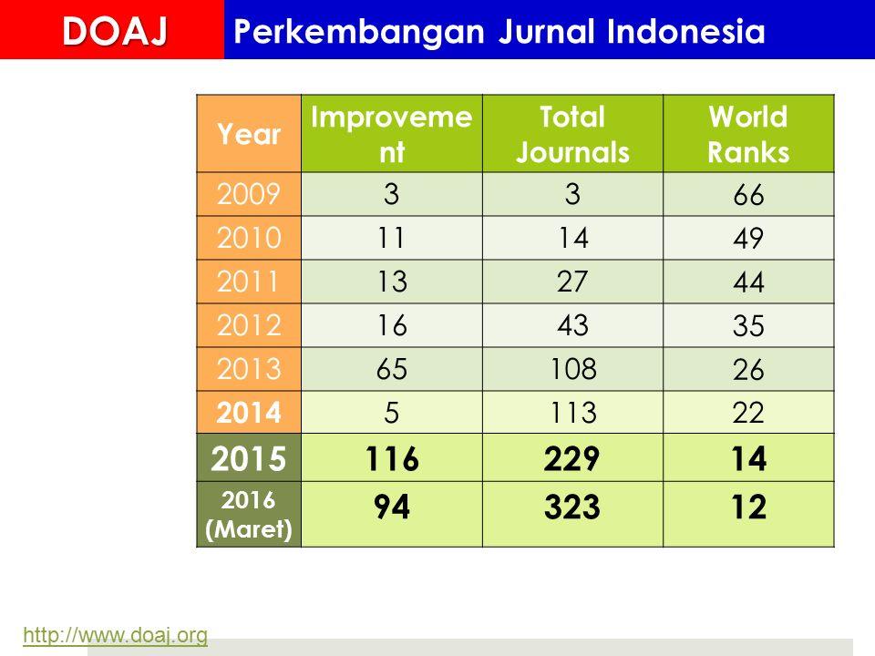http://www.doaj.org Year Improveme nt Total Journals World Ranks 200933 66 20101114 49 20111327 44 20121643 35 201365108 26 2014 511322 201511622914 2016 (Maret) 9432312DOAJ Perkembangan Jurnal Indonesia
