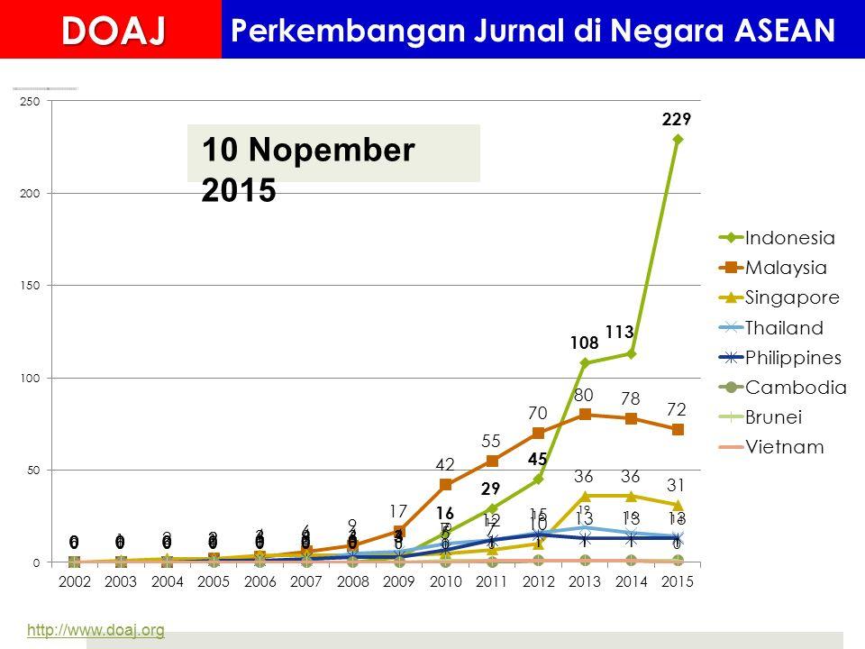 http://www.doaj.org 10 Nopember 2015DOAJ Perkembangan Jurnal di Negara ASEAN