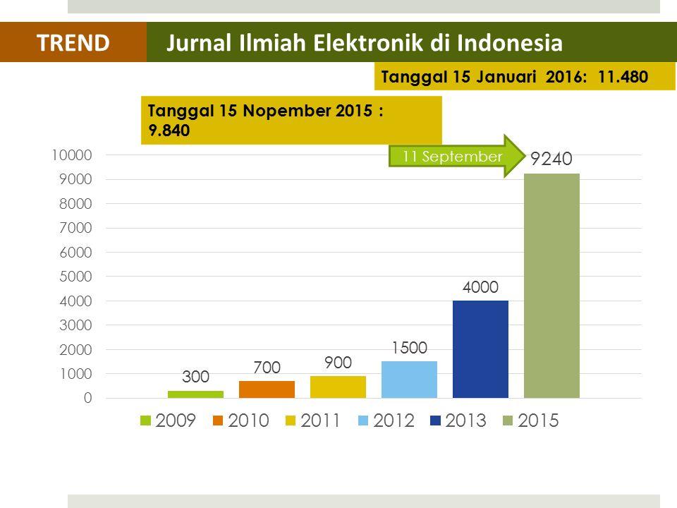 Jurnal Ilmiah Elektronik di IndonesiaTREND Tanggal 15 Nopember 2015 : 9.840 11 September Tanggal 15 Januari 2016: 11.480