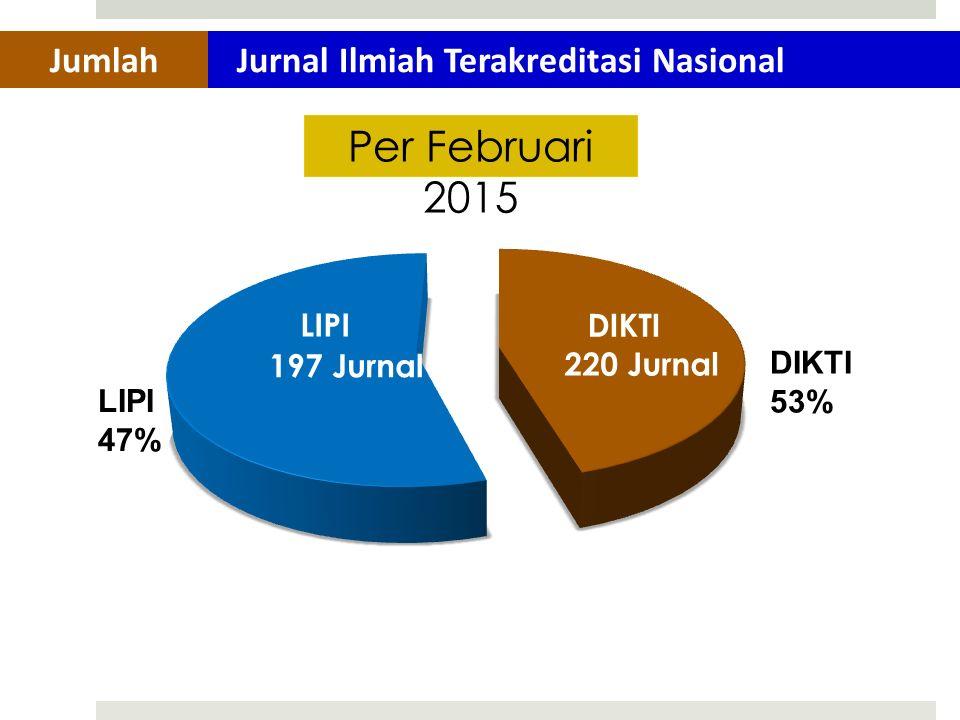 Per Februari 2015 197 Jurnal LIPI Jurnal Ilmiah Terakreditasi NasionalJumlah LIPI 47% DIKTI 53%