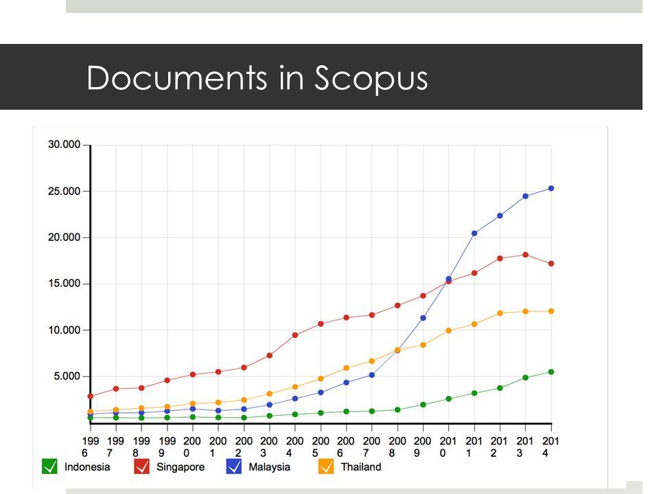 Documents in Scopus
