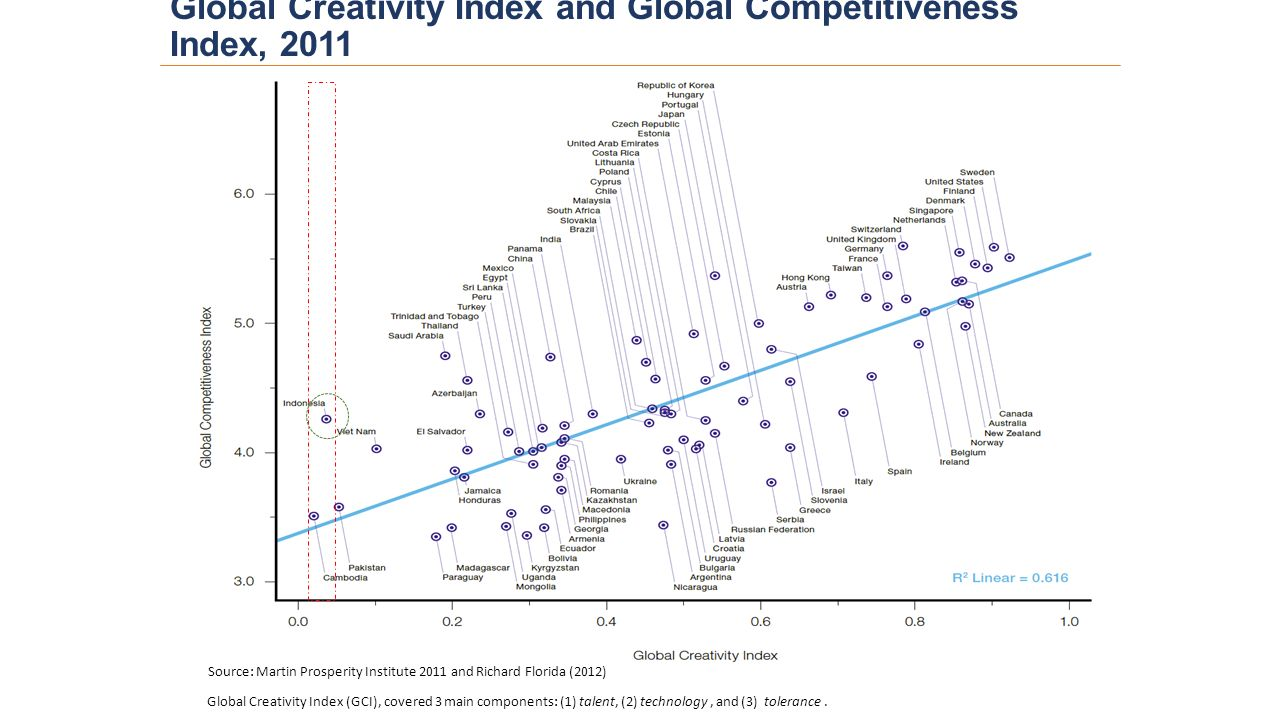 Global Creativity Index and Global Competitiveness Index, 2011 Source: Martin Prosperity Institute 2011 and Richard Florida (2012) Global Creativity Index (GCI), covered 3 main components: (1) talent, (2) technology, and (3) tolerance.