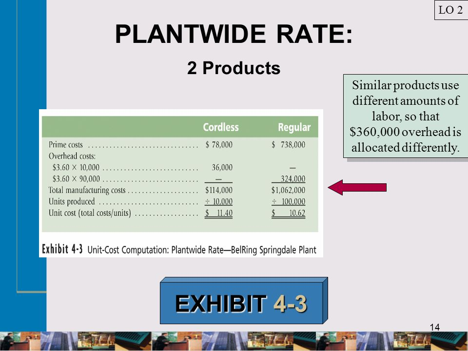14 PLANTWIDE RATE: 2 Products EXHIBIT 4-3 Similar products use different amounts of labor, so that $360,000 overhead is allocated differently.