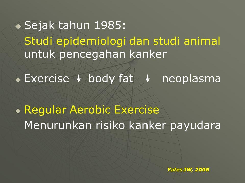   Sejak tahun 1985: Studi epidemiologi dan studi animal untuk pencegahan kanker   Exercisebody fatneoplasma   Regular Aerobic Exercise Menurunka