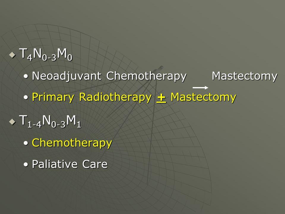  T 4 N 0-3 M 0 Neoadjuvant Chemotherapy MastectomyNeoadjuvant Chemotherapy Mastectomy Primary Radiotherapy + MastectomyPrimary Radiotherapy + Mastect