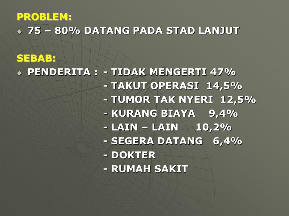 PROBLEM:  75 – 80% DATANG PADA STAD LANJUT SEBAB:  PENDERITA :- TIDAK MENGERTI 47% - TAKUT OPERASI 14,5% - TUMOR TAK NYERI 12,5% - KURANG BIAYA 9,4%