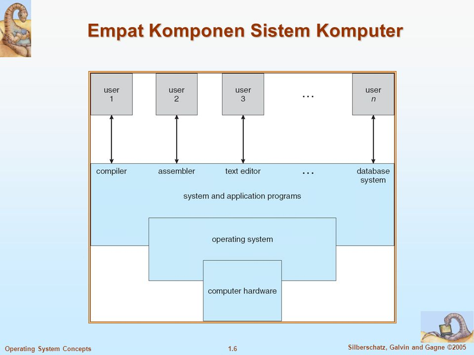 1.5 Silberschatz, Galvin and Gagne ©2005 Operating System Concepts Struktur Sistem Komputer Computer system dapat dibagi menjadi 4 komponen Hardware – sebagai resource untuk komputasi dasar  CPU, memory, I/O devices Operating system  Controls and coordinates use of hardware among various applications and users Program aplikasi – define the ways in which the system resources are used to solve the computing problems of the users  Word processors, compilers, web browsers, database systems, video games User  manusia, mesin, komputer lain