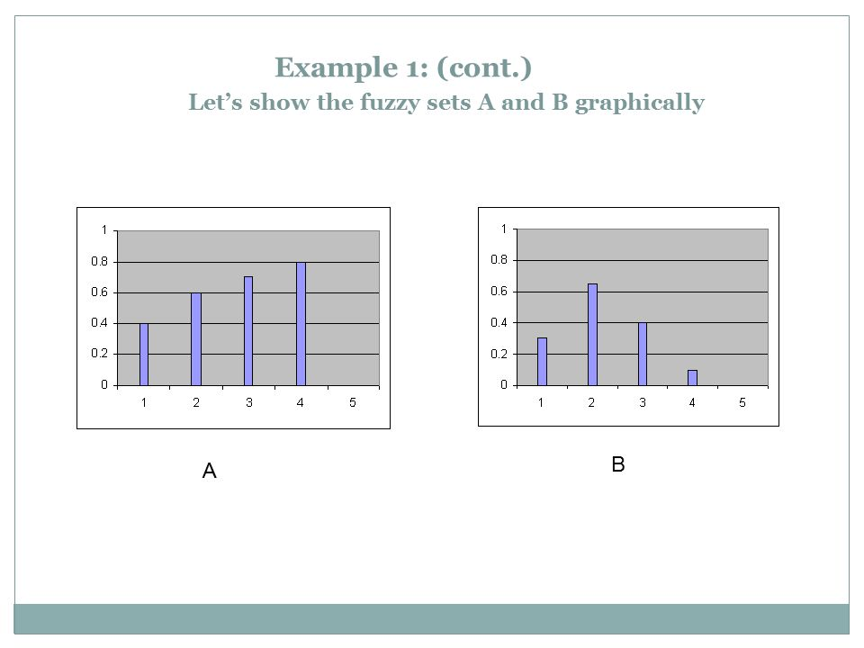 Example 1: (cont.) Let's show the fuzzy sets A and B graphically A B