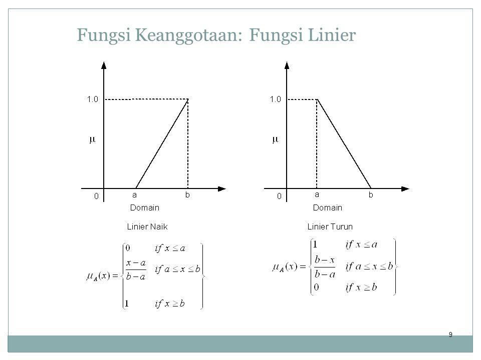 9 Fungsi Keanggotaan: Fungsi Linier