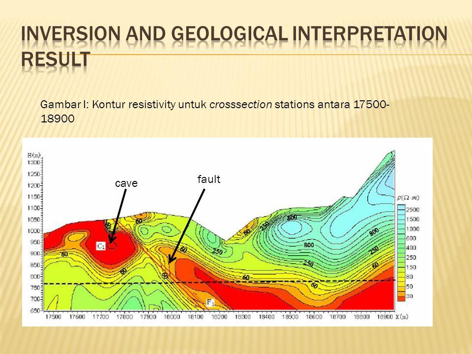 Gambar I: Kontur resistivity untuk crosssection stations antara 17500- 18900 cave fault