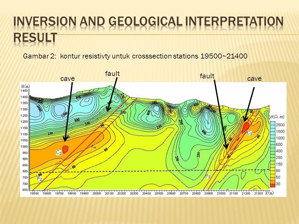Gambar 2: kontur resistivty untuk crosssection stations 19500~21400 cave fault cave