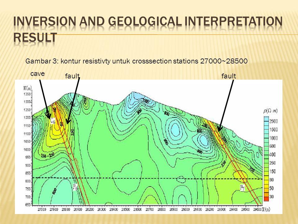 Gambar 3: kontur resistivty untuk crosssection stations 27000~28500 fault cave