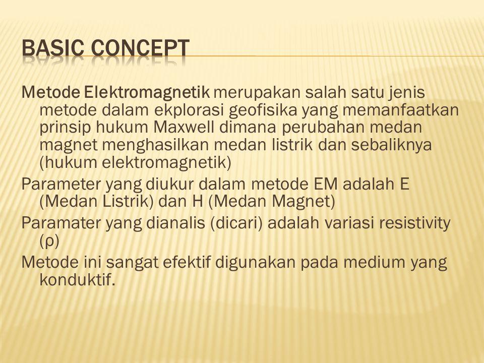 Metode Elektromagnetik merupakan salah satu jenis metode dalam ekplorasi geofisika yang memanfaatkan prinsip hukum Maxwell dimana perubahan medan magnet menghasilkan medan listrik dan sebaliknya (hukum elektromagnetik) Parameter yang diukur dalam metode EM adalah E (Medan Listrik) dan H (Medan Magnet) Paramater yang dianalis (dicari) adalah variasi resistivity (ρ) Metode ini sangat efektif digunakan pada medium yang konduktif.