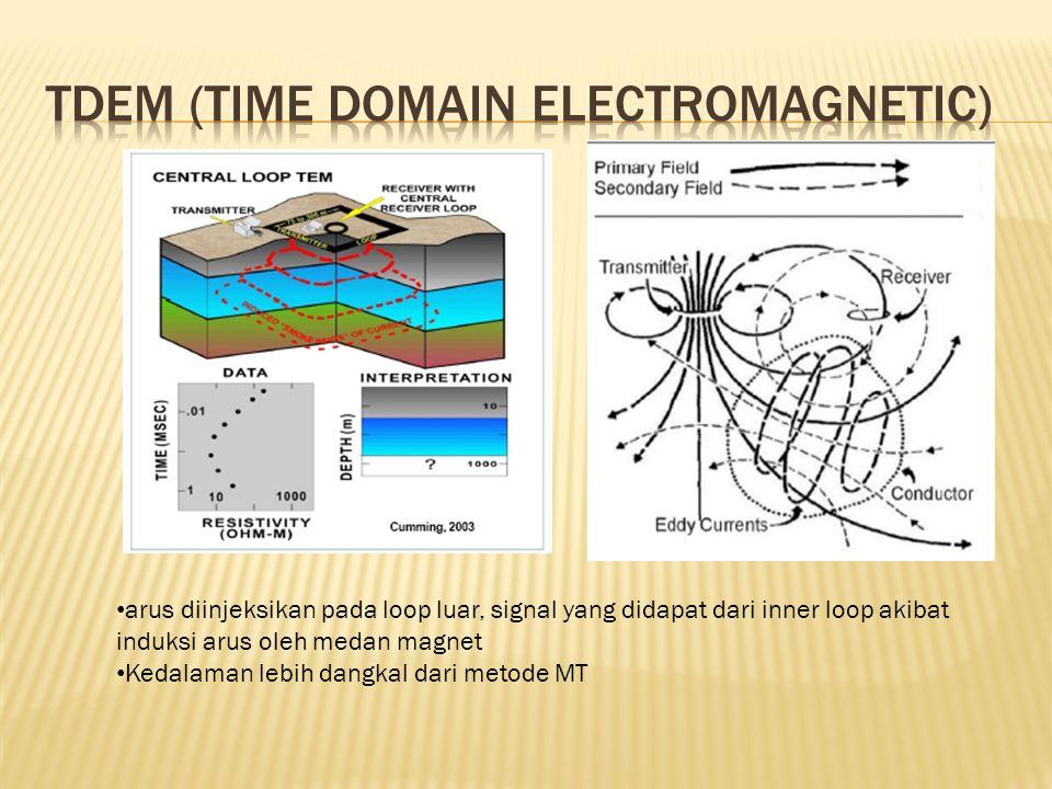 arus diinjeksikan pada loop luar, signal yang didapat dari inner loop akibat induksi arus oleh medan magnet Kedalaman lebih dangkal dari metode MT