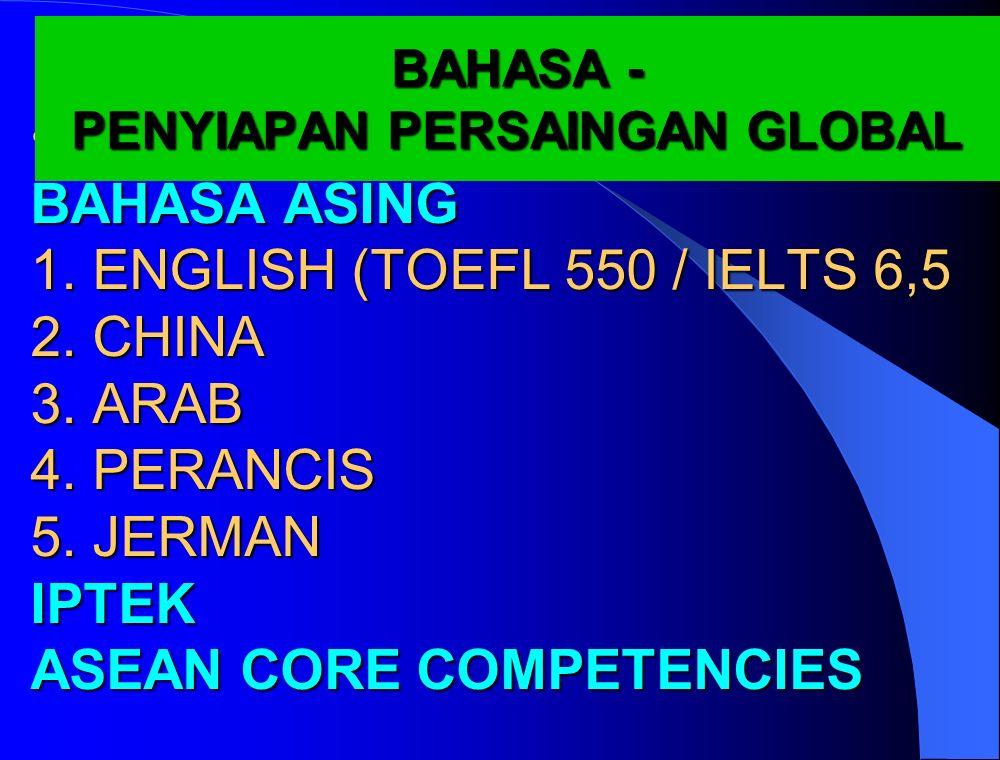 BAHASA ASING 1. ENGLISH (TOEFL 550 / IELTS 6,5 2.