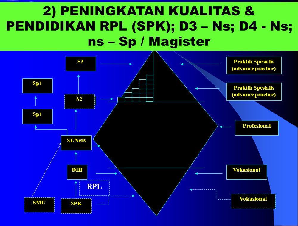 Sp1 S3 Sp1 S1/Ners DIII SPK Praktik Spesialis (advance practice) Profesional Vokasional Praktik Spesialis (advance practice) 2) PENINGKATAN KUALITAS & PENDIDIKAN RPL (SPK); D3 – Ns; D4 - Ns; ns – Sp / Magister SMU S2 RPL