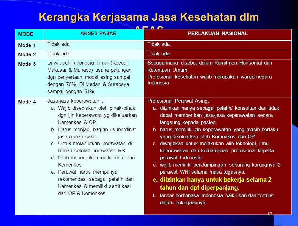 Kerangka Kerjasama Jasa Kesehatan dlm AFAS MODE AKSES PASARPERLAKUAN NASIONAL Mode 1 Tidak ada Mode 2 Tidak ada Mode 3 Di wilayah Indonesia Timur (Kecuali Makasar & Manado) usaha patungan dgn penyertaan modal asing sampai dengan 70%.