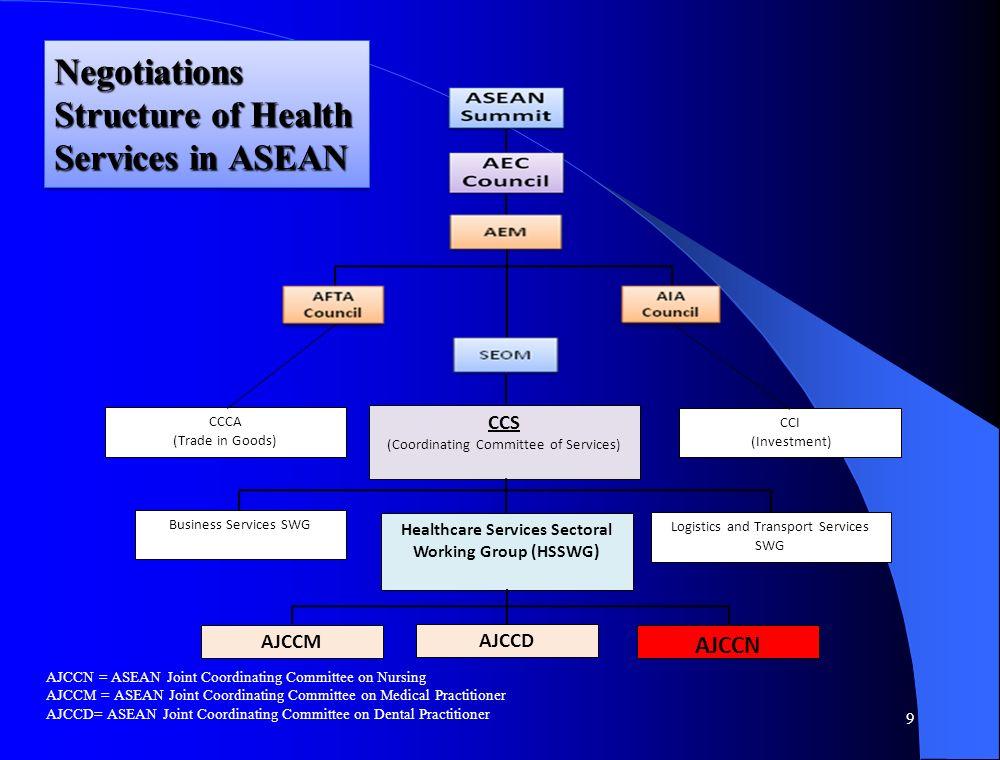 Tetap diperlukan ketekunan dan kesabaran untuk membimbing, melatih, mengevaluasi diri dan mengembangkan diri PERHATIKAN: E-D-I-A (EVALUASI DIRI, DOKUMEN, IMPLEMENTASI, AUDIT) 1) KOMPETENSI ASEAN