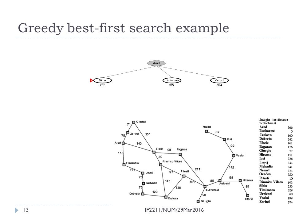 Greedy best-first search example 13IF2211/NUM/29Mar2016