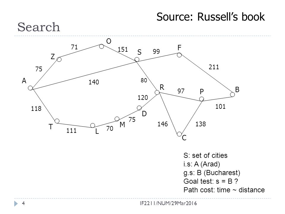4 Search Source: Russell's book S: set of cities i.s: A (Arad) g.s: B (Bucharest) Goal test: s = B ? Path cost: time ~ distance A 118 T S O Z R P F B