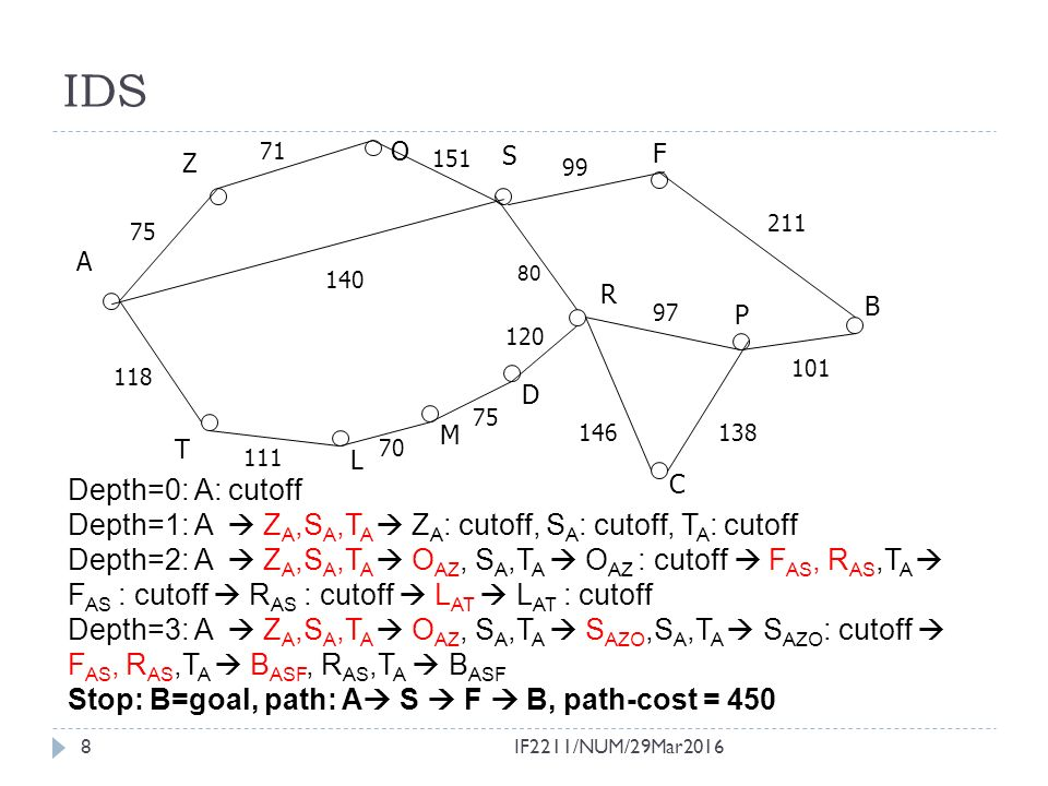 9 Uniform Cost Search (UCS)  BFS & IDS find path with fewest steps  If steps ≠ cost, this is not relevant (to optimal solution)  How can we find the shortest path (measured by sum of distances along path).