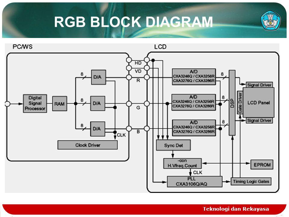 Teknologi dan Rekayasa RGB BLOCK DIAGRAM