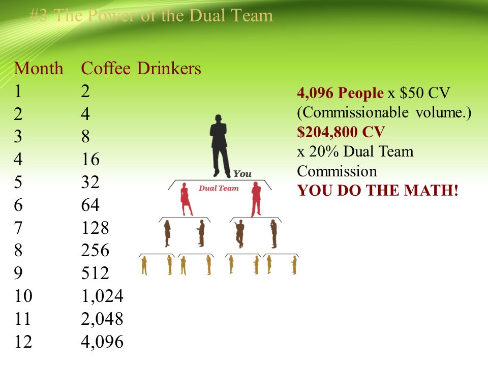 #3 The Power of the Dual Team Coffee Drinkers 2 4 8 16 32 64 128 256 512 1,024 2,048 4,096 Month 1 2 3 4 5 6 7 8 9 10 11 12 4,096 People x $50 CV (Commissionable volume.) $204,800 CV x 20% Dual Team Commission YOU DO THE MATH!