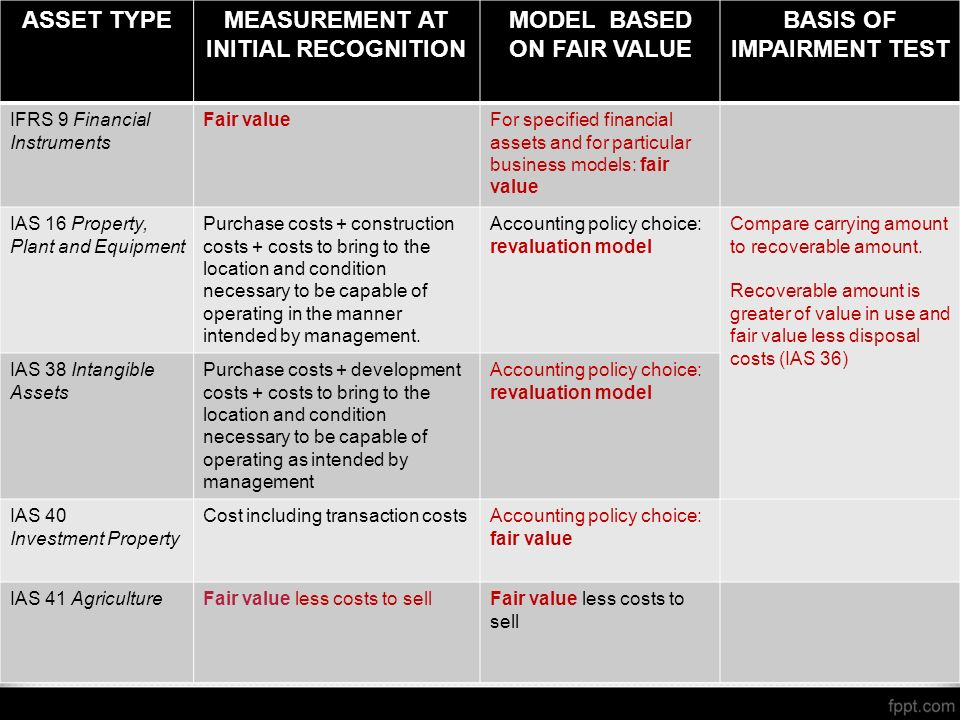 8 ASSET TYPEMEASUREMENT AT INITIAL RECOGNITION MODEL BASED ON FAIR VALUE BASIS OF IMPAIRMENT TEST IFRS 9 Financial Instruments Fair valueFor specified financial assets and for particular business models: fair value IAS 16 Property, Plant and Equipment Purchase costs + construction costs + costs to bring to the location and condition necessary to be capable of operating in the manner intended by management.