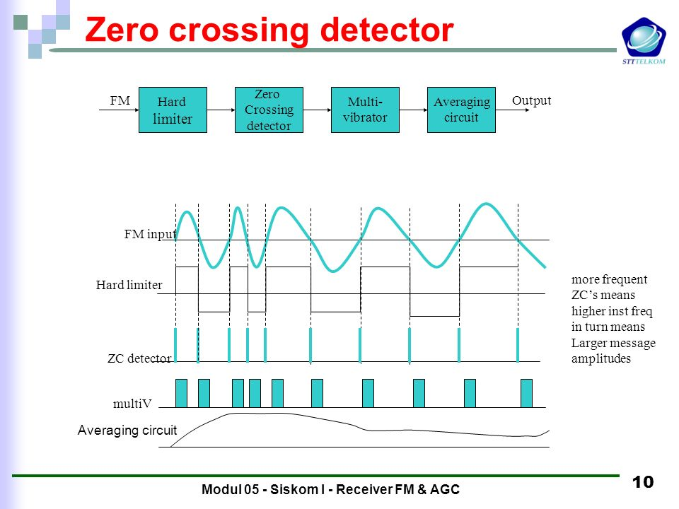 Modul 05 - Siskom I - Receiver FM & AGC 9 Examples of discriminators Slope detector - simple LC tank circuit operated at its most linear response curv