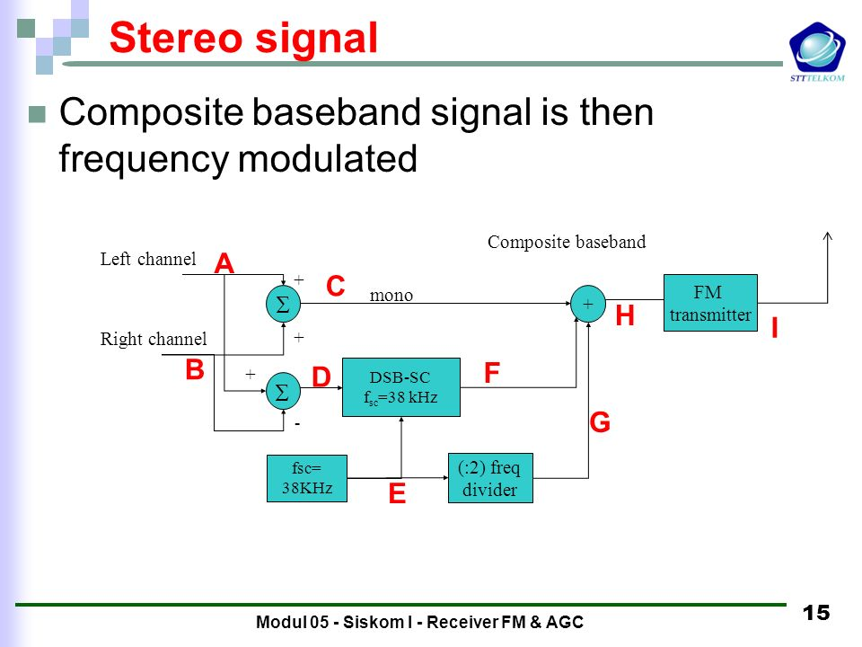 Modul 05 - Siskom I - Receiver FM & AGC 14 Subcarrier modulation The mono signal is left alone but the difference channel is amplitude modulated with a 38 KHz carrier Left channel Right channel + + + mono DSB-SC f sc =38 kHz + fsc= 38KHz freq divider Composite baseband -
