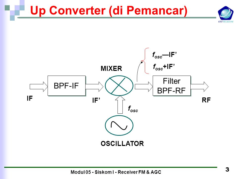 Modul 05 - Siskom I - Receiver FM & AGC 2 FM receiver FM receiver is similar to the superheterodyning (down converting) layout: BPF-RF mixer LO BPF-IF limiter Discrimi- nator Detektor selubung DC Blocking S FM (t)-IF S ' FM (t)-IF A A' B C D