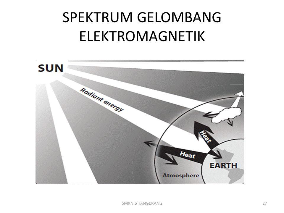SPEKTRUM GELOMBANG ELEKTROMAGNETIK 27SMKN 6 TANGERANG
