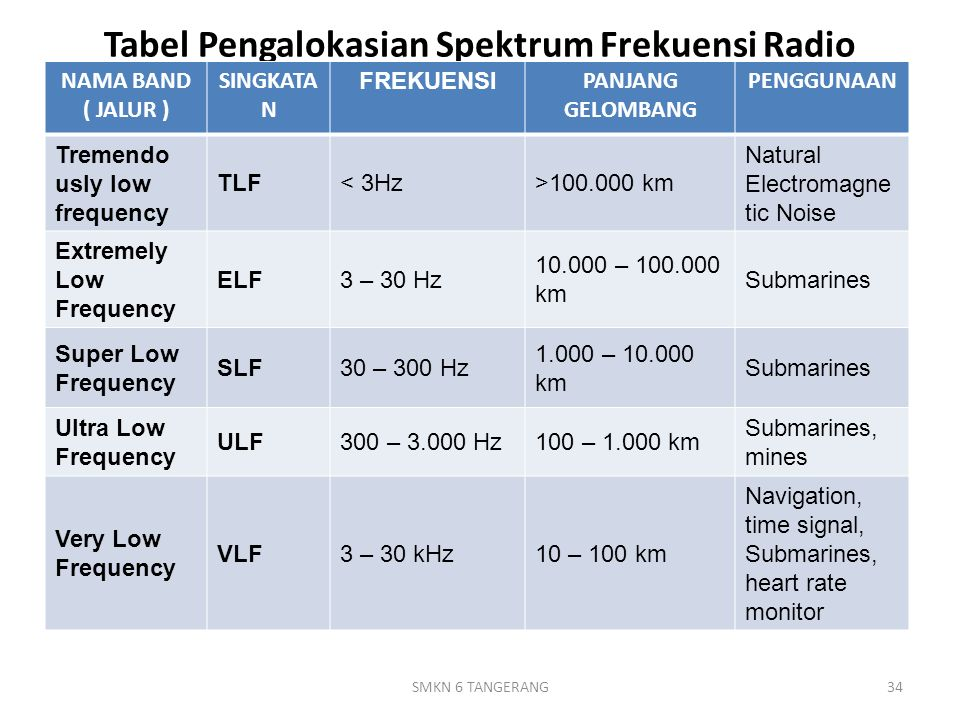 Tabel Pengalokasian Spektrum Frekuensi Radio NAMA BAND ( JALUR ) SINGKATA N FREKUENSI PANJANG GELOMBANG PENGGUNAAN Tremendo usly low frequency TLF< 3Hz>100.000 km Natural Electromagne tic Noise Extremely Low Frequency ELF3 – 30 Hz 10.000 – 100.000 km Submarines Super Low Frequency SLF30 – 300 Hz 1.000 – 10.000 km Submarines Ultra Low Frequency ULF300 – 3.000 Hz100 – 1.000 km Submarines, mines Very Low Frequency VLF3 – 30 kHz10 – 100 km Navigation, time signal, Submarines, heart rate monitor 34SMKN 6 TANGERANG