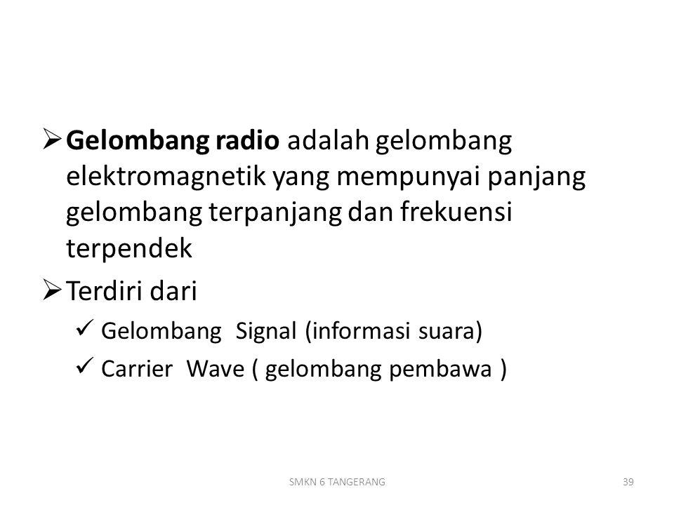  Gelombang radio adalah gelombang elektromagnetik yang mempunyai panjang gelombang terpanjang dan frekuensi terpendek  Terdiri dari Gelombang Signal (informasi suara) Carrier Wave ( gelombang pembawa ) 39SMKN 6 TANGERANG