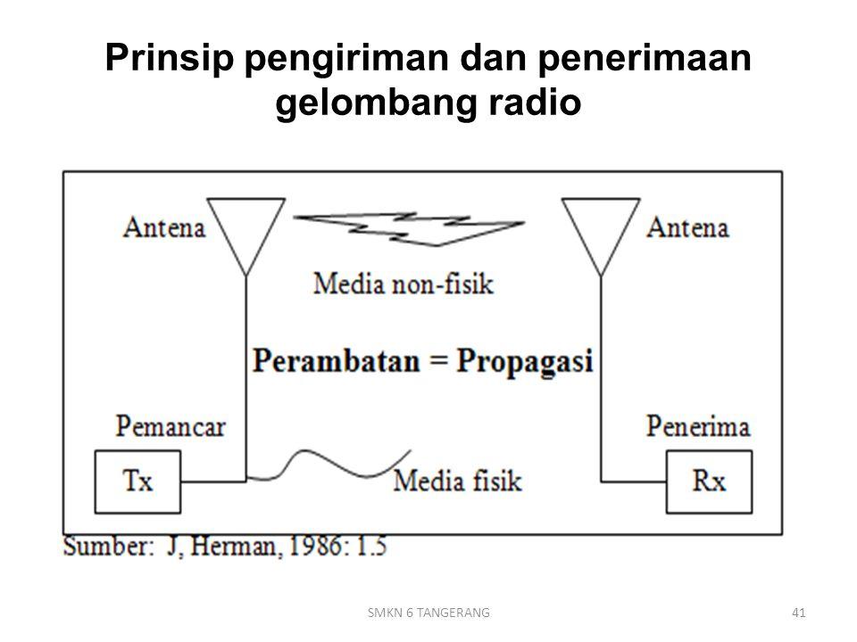 Prinsip pengiriman dan penerimaan gelombang radio 41SMKN 6 TANGERANG