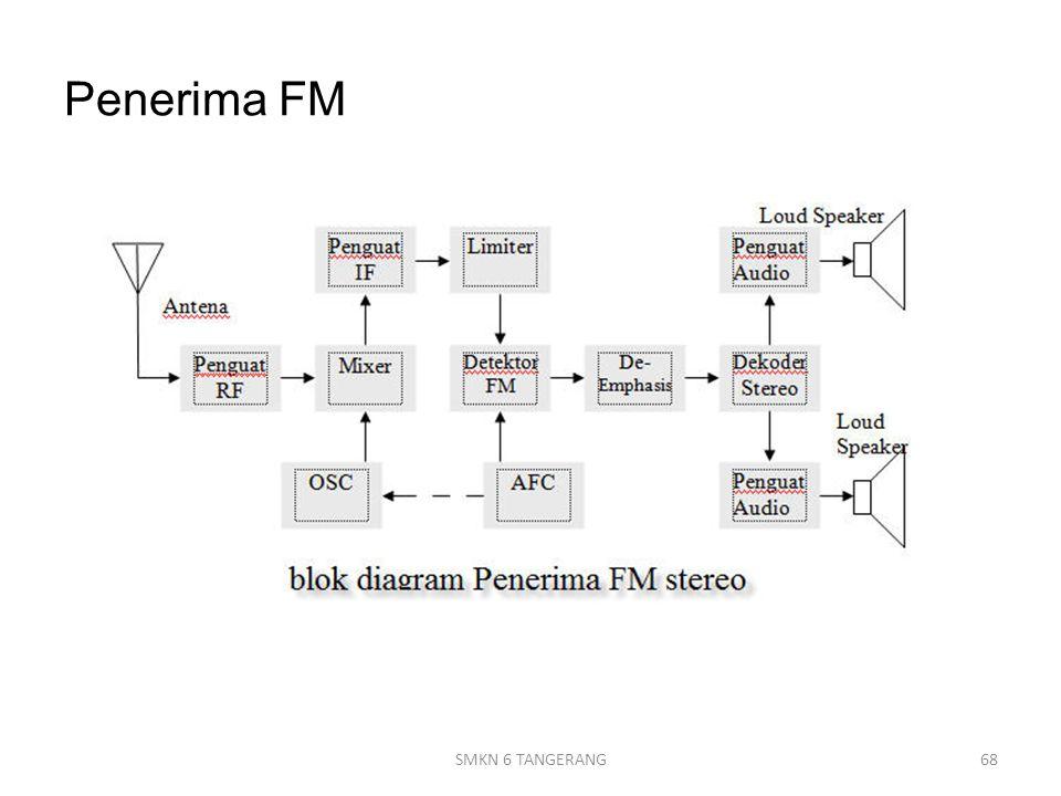 Penerima FM 68SMKN 6 TANGERANG