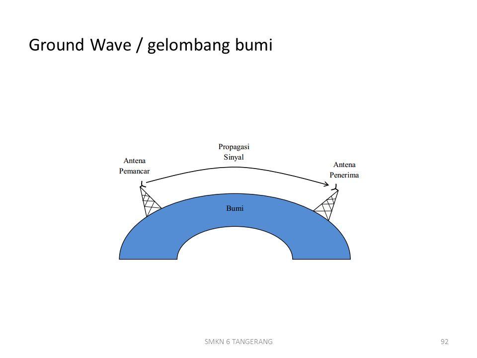 Ground Wave / gelombang bumi 92SMKN 6 TANGERANG