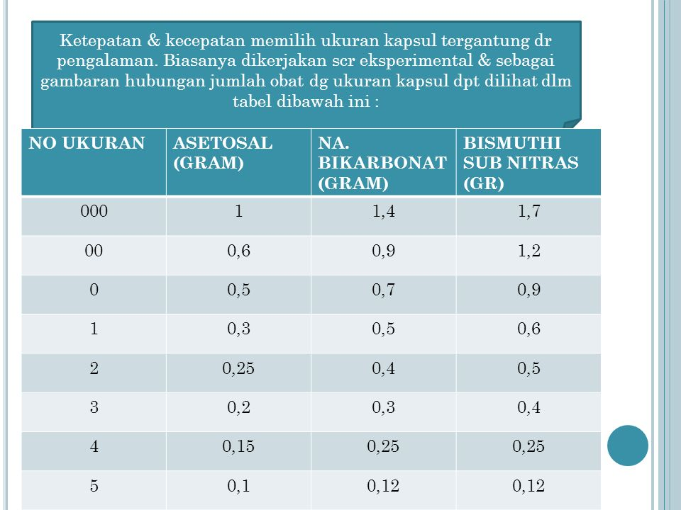 KESERAGAMAN BOBOT Timbang 20 pil satu per satu, hitung bobot rata-rata, penyimpangan terbesar yg diperbolehkan terhadap bobot rata-rata adl sbg berikut : BOBOT RATA2PENYIMPANGAN TERBESAR THD BOBOT RATA2 YG DIPERBOLEHKAN (%) 18 Pil2 Pil 100 mg-250 mg 10 %20 % 251 mg-500 mg 7,5%15 %