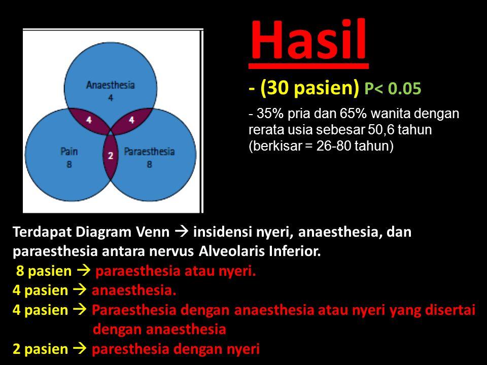 Hasil - (30 pasien) P< 0.05 Terdapat Diagram Venn  insidensi nyeri, anaesthesia, dan paraesthesia antara nervus Alveolaris Inferior.
