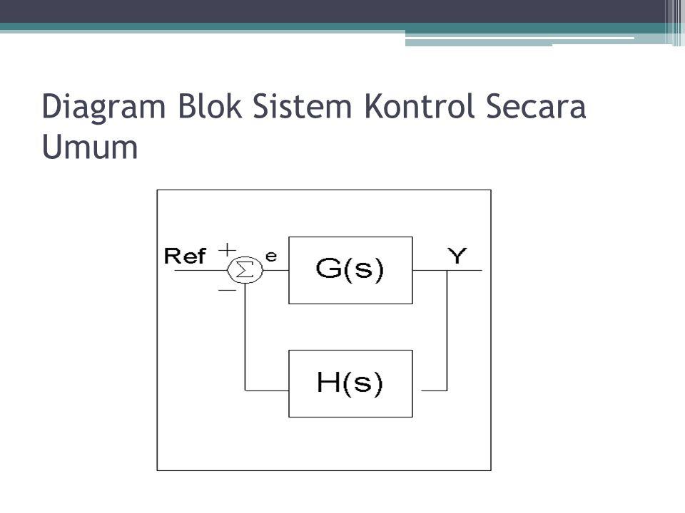 Diagram Blok Sistem Kontrol Secara Umum
