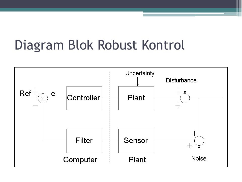 Diagram Blok Robust Kontrol
