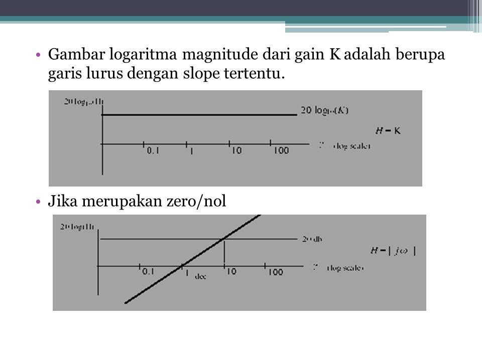 Gambar logaritma magnitude dari gain K adalah berupa garis lurus dengan slope tertentu. Jika merupakan zero/nol