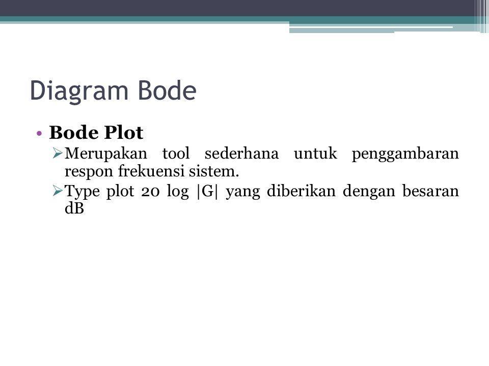 Diagram Bode Bode Plot  Merupakan tool sederhana untuk penggambaran respon frekuensi sistem.  Type plot 20 log |G| yang diberikan dengan besaran dB