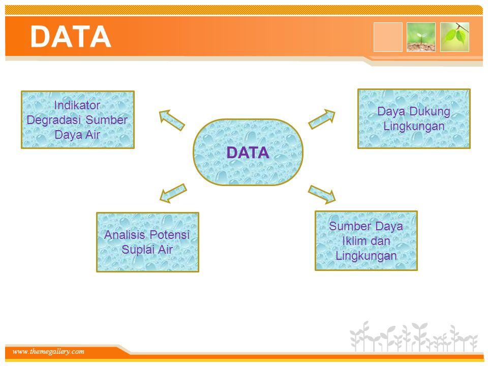 www.themegallery.com DATA Daya Dukung Lingkungan Sumber Daya Iklim dan Lingkungan Analisis Potensi Suplai Air Indikator Degradasi Sumber Daya Air