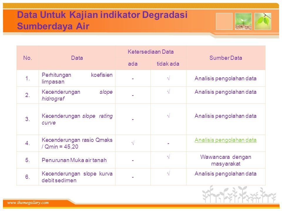 www.themegallery.com Data Untuk Kajian indikator Degradasi Sumberdaya Air No.Data Ketersediaan Data Sumber Data adatidak ada 1. Perhitungan koefisien